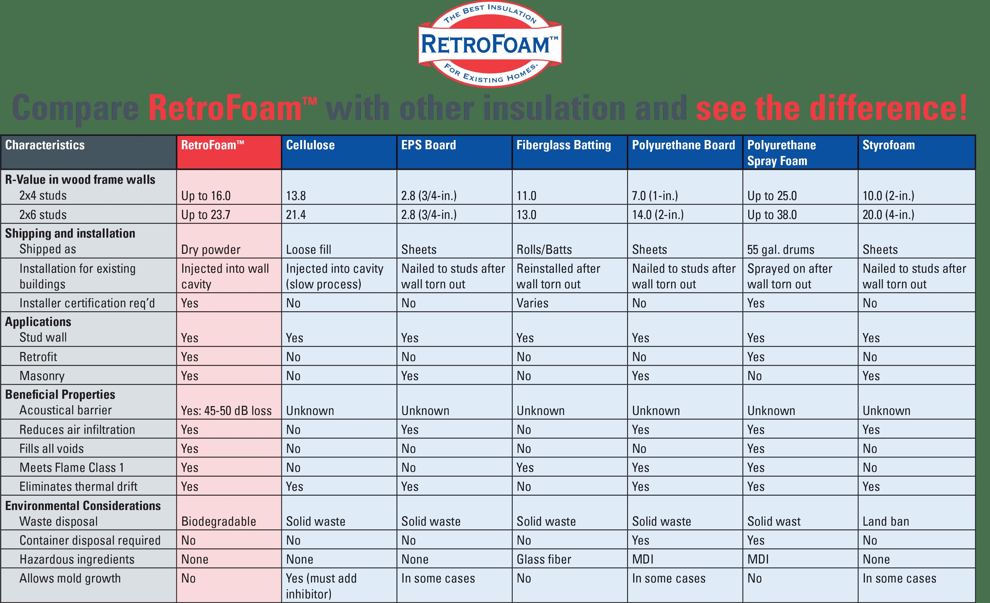 Compare Retrofoam Pridemark Construction Llc Retrofoam